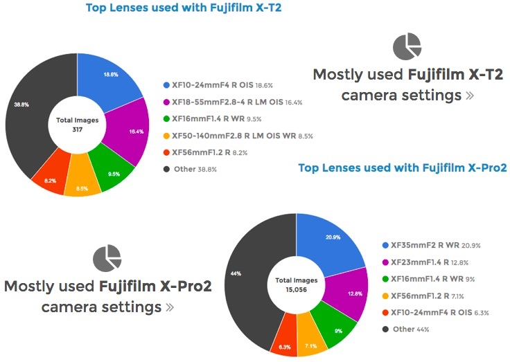 top-cameras-lenses