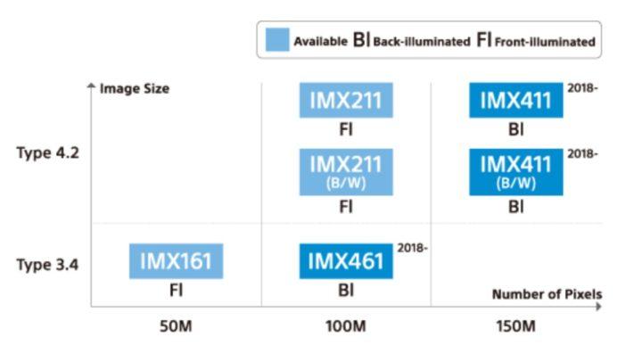 Sony's 100 Megapixel Medium Format Sensor - for Fujifilm