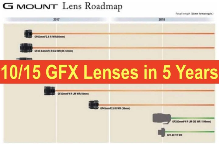 Fujifilm Plans 10/15 more Lenses for GFX in the Next 5 Years