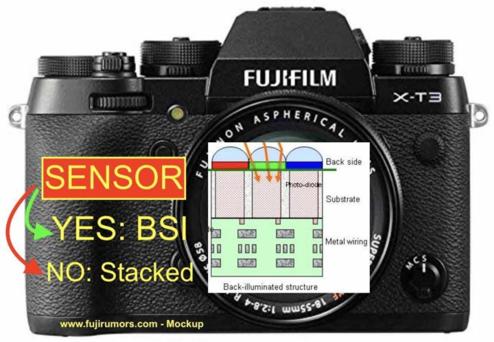 Fujifilm X-T3 has BSI Sensor (but not Stacked) for Improved