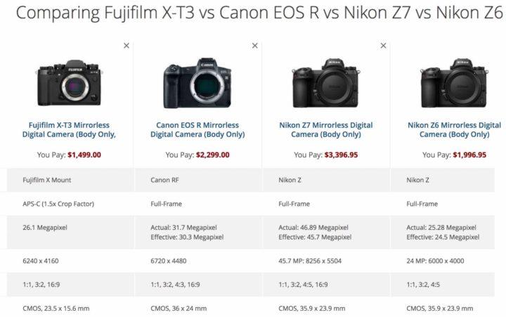 Fujifilm X-T3 Vs Rest of the World SPECS and SIZE Comparison