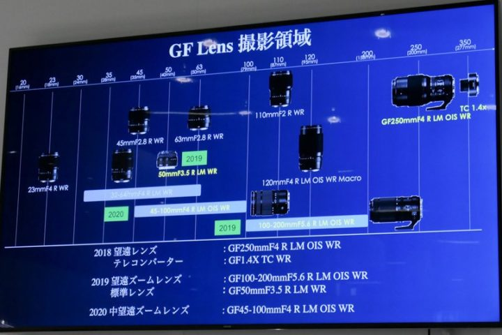 Fujinon GF Lens Roadmap Timeline 2019/2020 and More Fujifilm GFX 100
