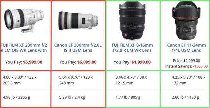 Fujinon XF 8-16mm F2 8 and XF 200mm F2 Compared to