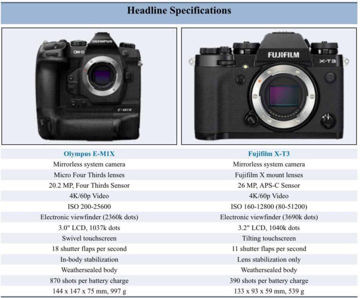 Fujifilm X-T3 vs Olympus E-M1X vs Fujifilm GFX 50R Specs and Size