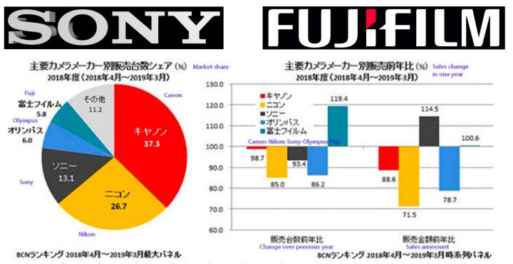 Japanese Camera Market Share: The Rise of Sony, The Decline of All
