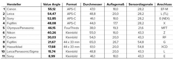 "In German we refer to Full Frame as ""Kleinbild"" (small format)"