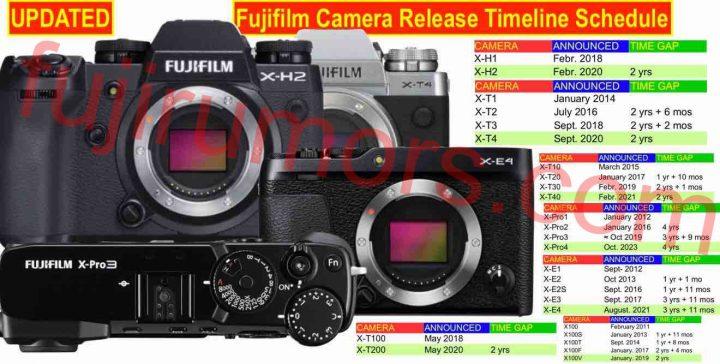 Release Timeline for Fujifilm X-T4, X-H2, X-T40, X-Pro3