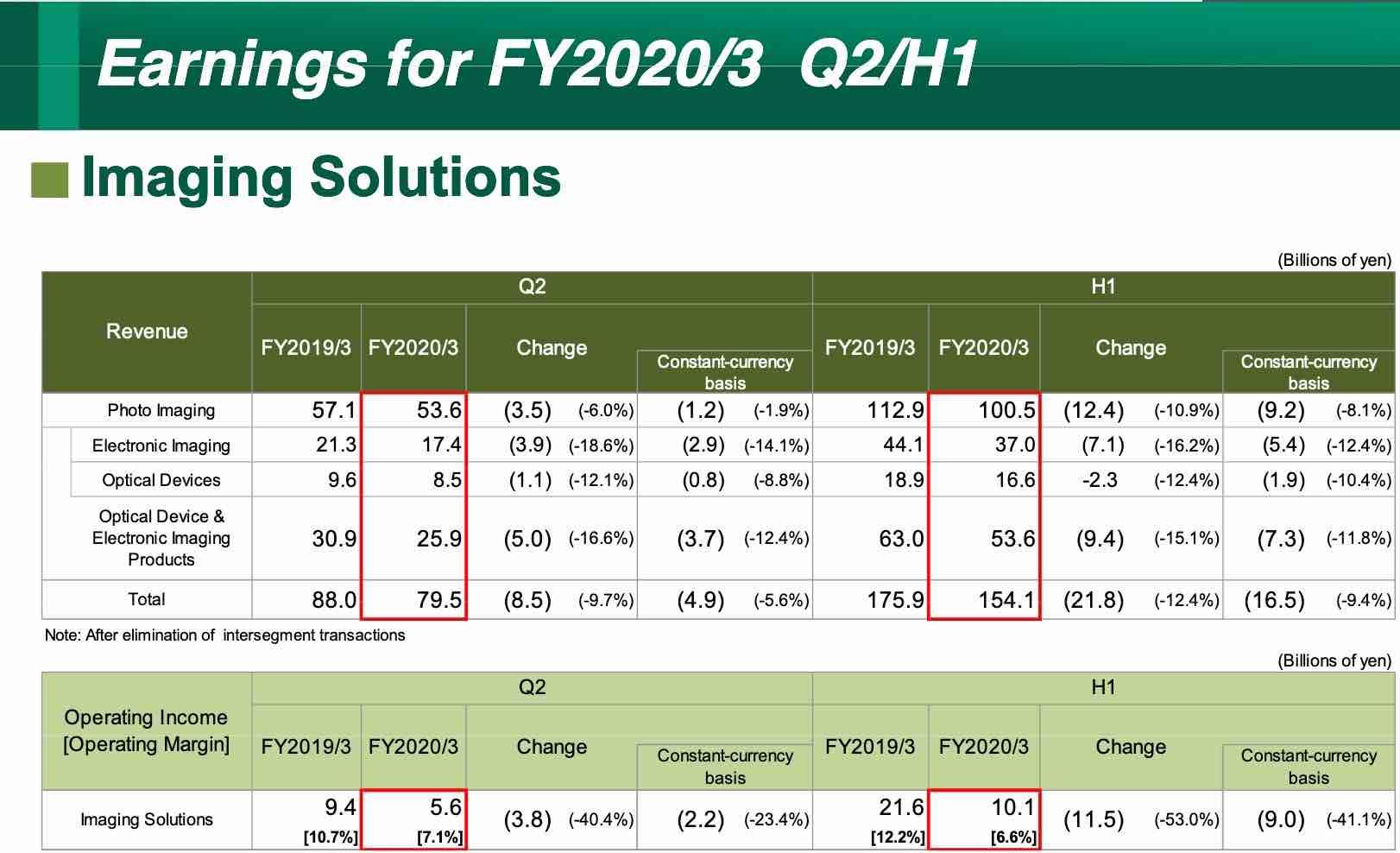 New Fujifilm Financial Results: Instax Declines, Mirrorless Suffers, Revenue Down 12.4% but Fujifilm GFX100 Sells Strong! - Fuji Rumors