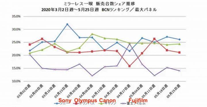 https://www.fujirumors.com/wp-content/uploads/2020/06/BCN-Ranking-720x371.jpg