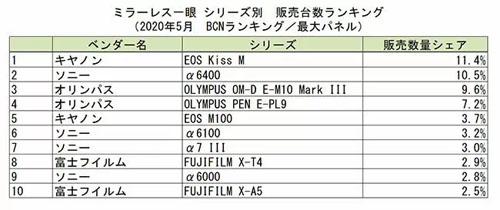 https://www.fujirumors.com/wp-content/uploads/2020/06/bcn_mirrorless_ranking_202005.jpg