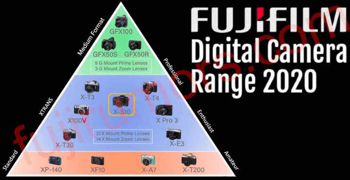 Fujifilm shared this Pyramid explaining their Current Camera Line-up