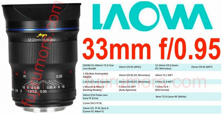LEAKED: First Image of LAOWA 33mm f/0.95 for Fujifilm X and Laowa Lens Roadmap
