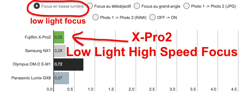 Fujifilm X-Pro2 Low Light AF-speed Monster :: Breaks the Records of